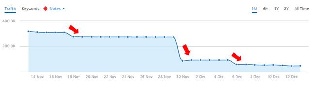 Huge Drop During 11/30/16 Google Algorithm Update