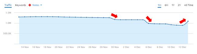 Reversal of 11/30 update on 12/13.