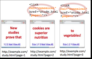 Don't canonicalize all component pages to page one in the pagination.