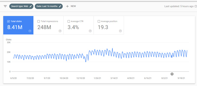 Stable trending from Google organic search despite many paginated urls indexed.