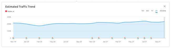 Stable visibility trending despite having many paginated urls indexed.