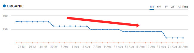 Smaller Site Hit By Panda 4.2 Over Time