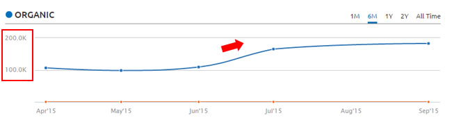 Google Organic Increase After Panda 4.2