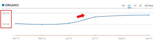 Google Organic Increase After Panda 4.2