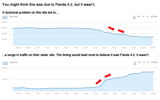 Panda 4.2 Illusion Due To SEO Technical Problems