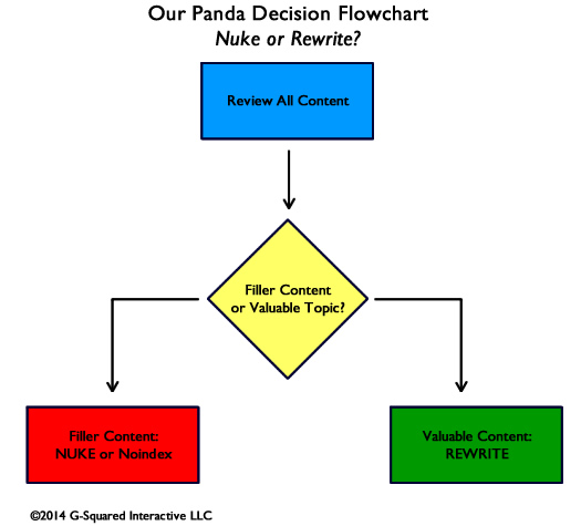 Panda Decision Matrix For Removing or Improving Low-Quality Content