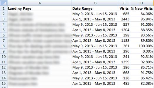 Clean Up Google Analytics Export in Excel