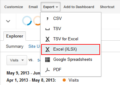 Exporting A Report In Google Analytics