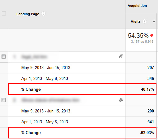 Viewing The Percent Change in Traffic in Google Analytics