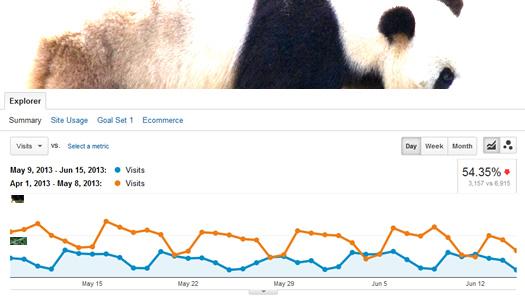 Top Landing Pages Report in Google Analytics