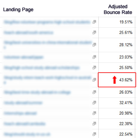 Combining Adjusted Bounce Rate with Custom Segments