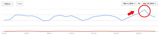 Panda Recovery on 3/24/14 Google Webmaster Tools