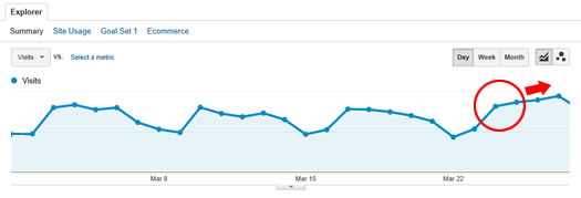 Panda Recovery on 3/24/14 Google Analytics