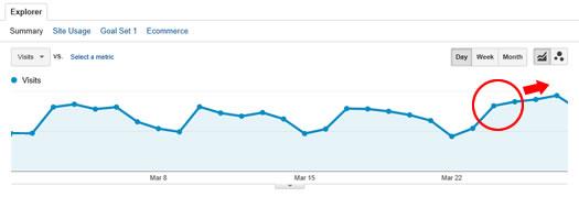 Panda Recovery on 3/24/14 Google Analytics