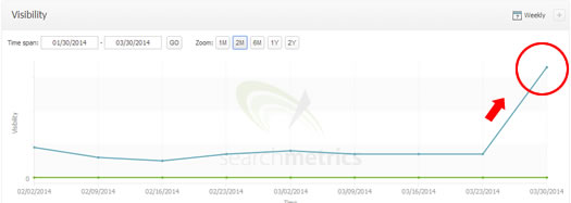 Panda Recovery on 3/24/14 Searchmetrics