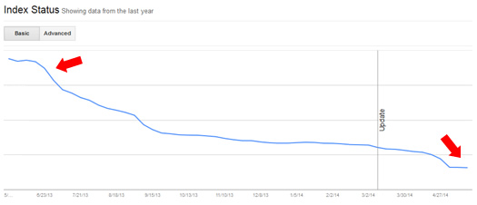 Indexation Impact and Panda 4.0