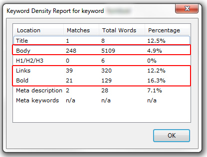 Panda 4.1 and Keyword Density