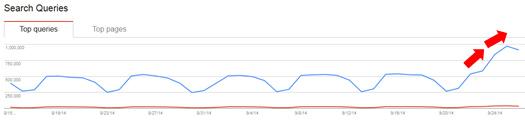Panda 4.1 Recovery Google Webmaster Tools