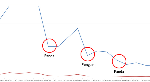 Pandeguin - Getting Hit by Both Penguin and Panda algorithm updates