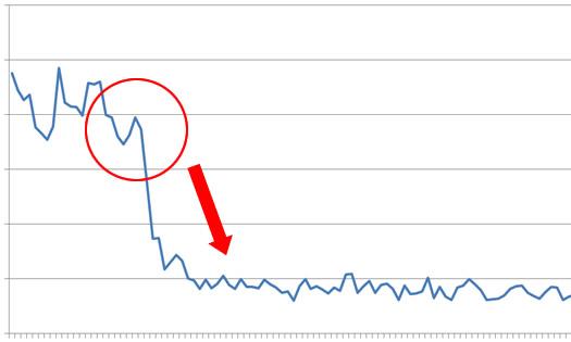 Initial Penguin Hit on April 24, 2012