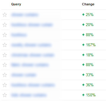 Increase in Impressions and Clicks After Penguin 2.1 Recovery