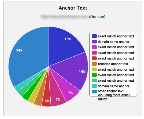 Anchor Text Distribution for Fresh Penguin 3.0 Hit