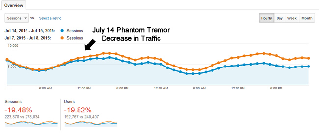 Traffic Drop From Phantom Tremor on July 14, 2015