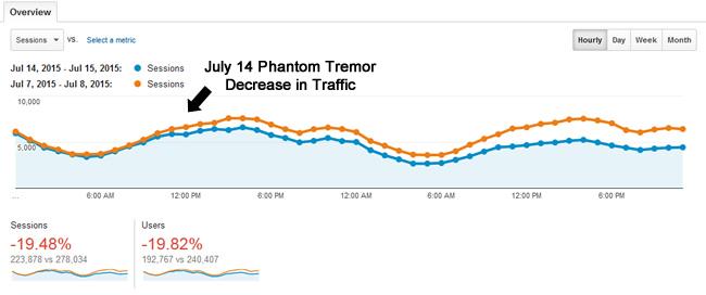 Traffic Drop From Phantom Tremor on July 14, 2015