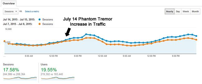 Traffic Gain From Phantom Tremor on July 14, 2015