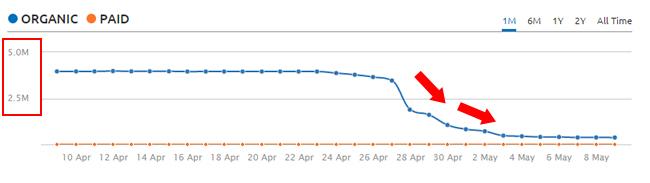 Phantom 2 Google Update Fresh Hit