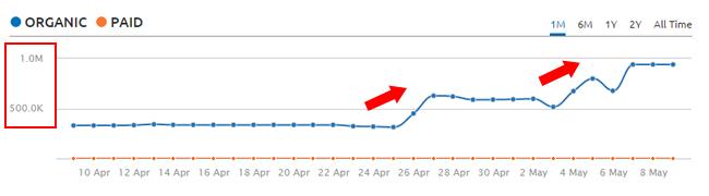 Phantom 2 Google Update Surge