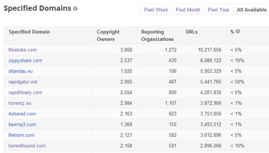 Domains Listed in Google Transparency Report
