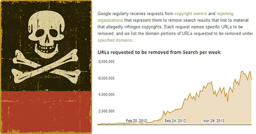 Google Pirate Algorithm