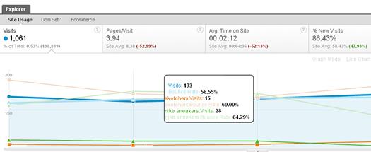 Using Plot Rows to trend keywords in Google Analytics v5
