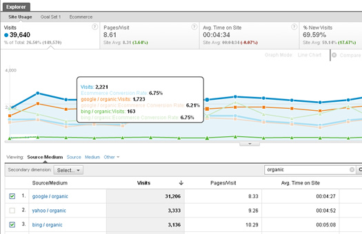 Using Plot Rows to trend additional metrics in Google Analytics v5