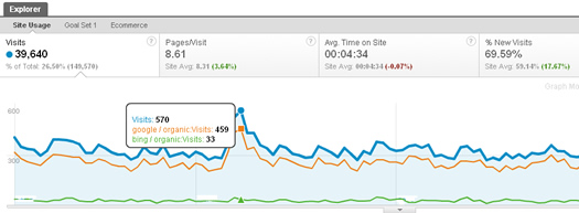 Using Plot Rows to trend traffic sources in Google Analytics v5