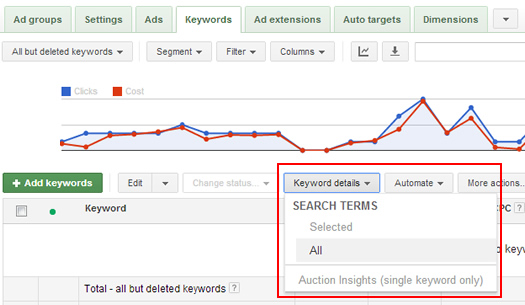 Matched Search Queries for Product Listing Ads in AdWords