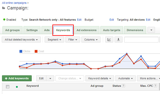Keywords Tab in Google AdWords