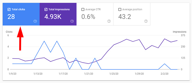 Quality indexation problem and low traffic from Google organic.