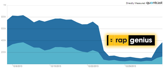 Rap Genius Recovers From Google Penalty