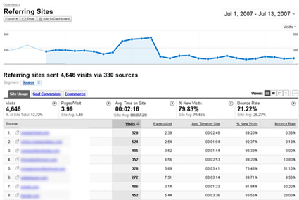 The Referring Sites Report in Google Analytics