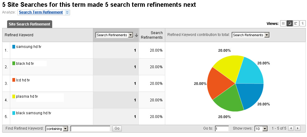 Search Term Refinment in Site Search