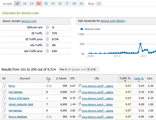 Competitive Keyword Analysis in SEM