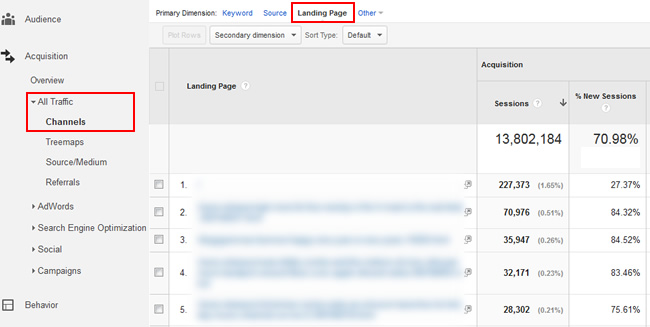 Top Organic Search Landing Pages in Google Analytics