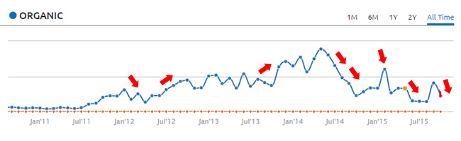 Example of search trending over time