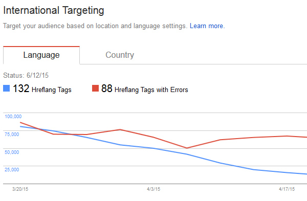 Using International Targeting reporting in GSC to troubleshoot hreflang.