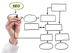 How SEO Crosses Internet Marketing Channels.