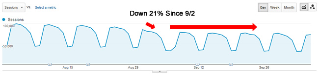 Drop From Sep 2 Google Algorithm Update