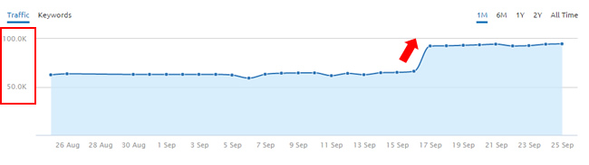 Surge In Traffic During Sep 16 Google Update
