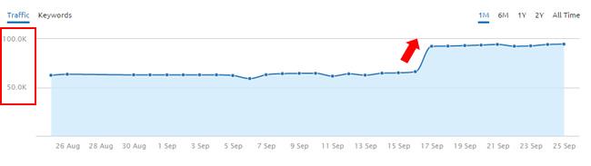 Surge During September 16  Google Update